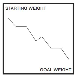 Weight Loss Rollercoaster Chart